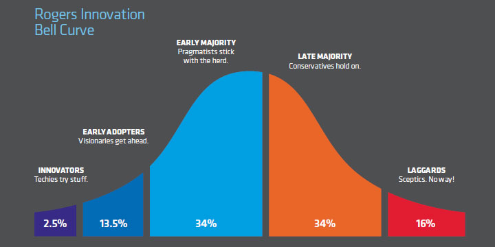Photo of The Innovation Bell Curve