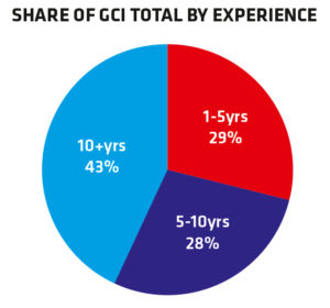 Share-of-GCI-Total-by-Experience
