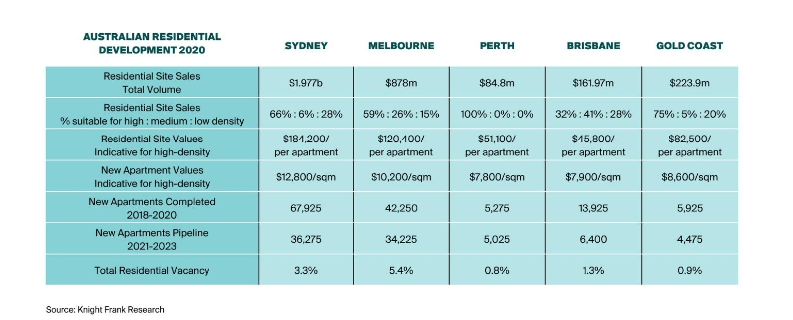 Knight Frank Research into residential development market